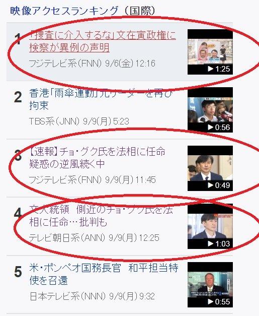 9일 오후 2시 기준 일본 최대 포털사이트 야후 재팬의 동영상 국제 뉴스 상위 랭킹. 동그라미친 3건의 기사가 조국 법무부 장관 관련 기사다. 1위는 지난 6일 청와대와 검찰의 조 후보자 관련 갈등을 다룬 기사, 3위와 4위는 9일 조 후보자 임명 소식을 속보로 다룬 기사다.