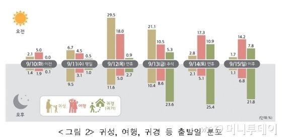 추석 연휴기간 이동목적별 이동 비율 전망. /자료제공=국토교통부