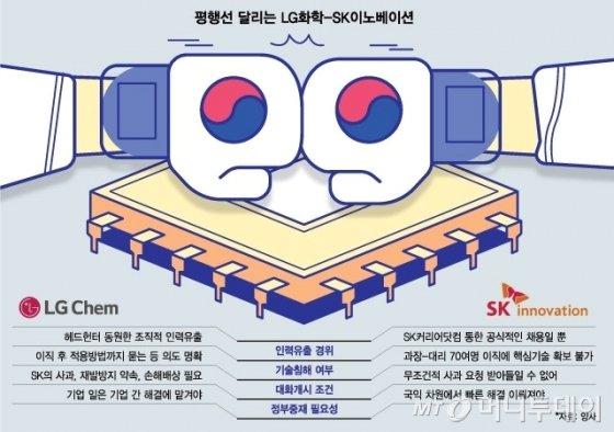 "[MT리포트]""결국 제 살 깎아먹기…"" LG vs SK 배터리 전쟁"