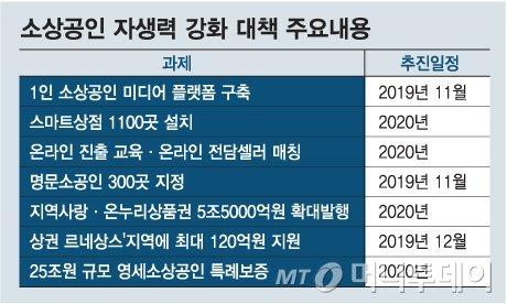 소상공인 '스타 유튜버' 키우고, 스마트상점 1100곳 보급
