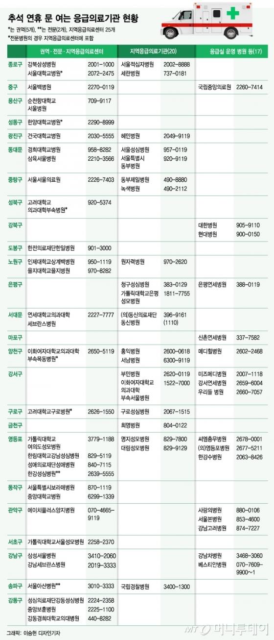 [그래픽뉴스]추석 연휴 문 여는 응급의료기관 현황