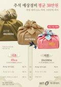 [그래픽뉴스] '알뜰한 추석' 예상경비 평균 38만원, 작년보다 6.6%↓
