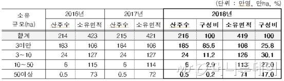 사유림 소유규모별 산주 현황./자료제공=산림청