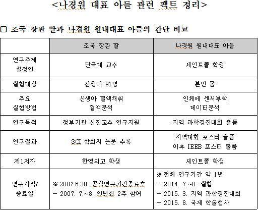 자유한국당이 밝힌 조국 장관의 딸과 나경원 원내대표의 아들 사례 비교표 /자료제공=자유한국당