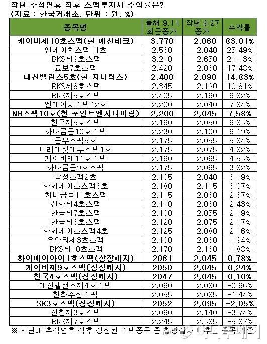 작년 추석 후 1년, 코스닥은 24% ↓ vs 스팩은 7% ↑