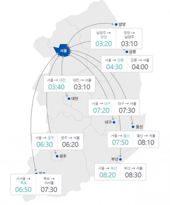 13일 오전 10시 기준 주요 도시간 고속도로 예상 소요시간/사진=한국도로공사 홈페이지