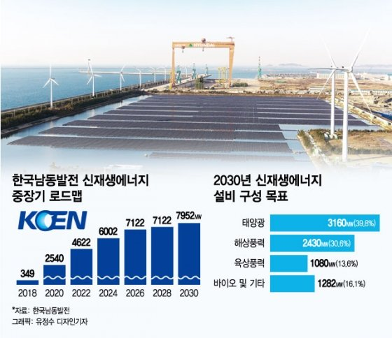 신개념 신재생 사업으로 2030년 발전비중 25% 달성