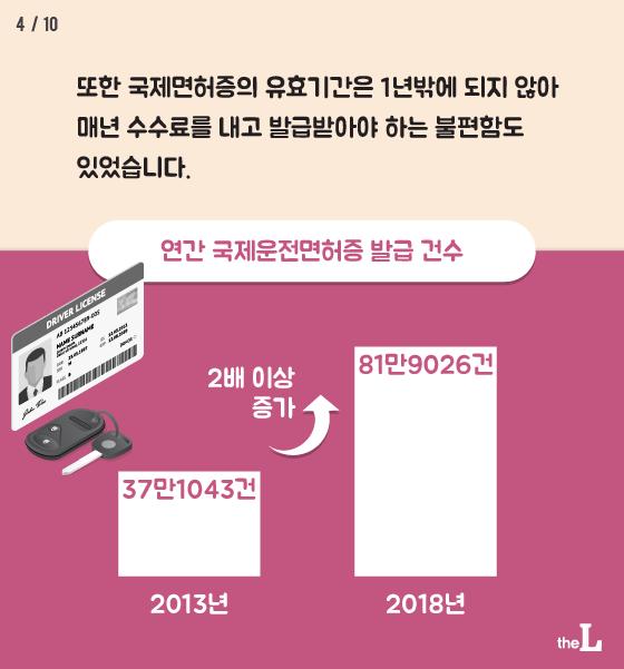 [카드뉴스] 국제면허증 필요 없어진다