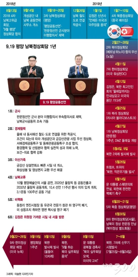 9.19 평양 남북정상회담 후 1년 일지/그래픽=이승현 디자인기자