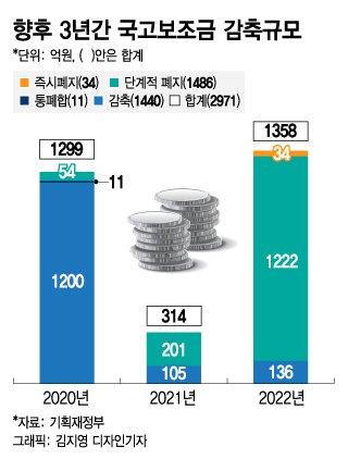 [단독]줄줄새는 국가보조금 3000억 줄인다