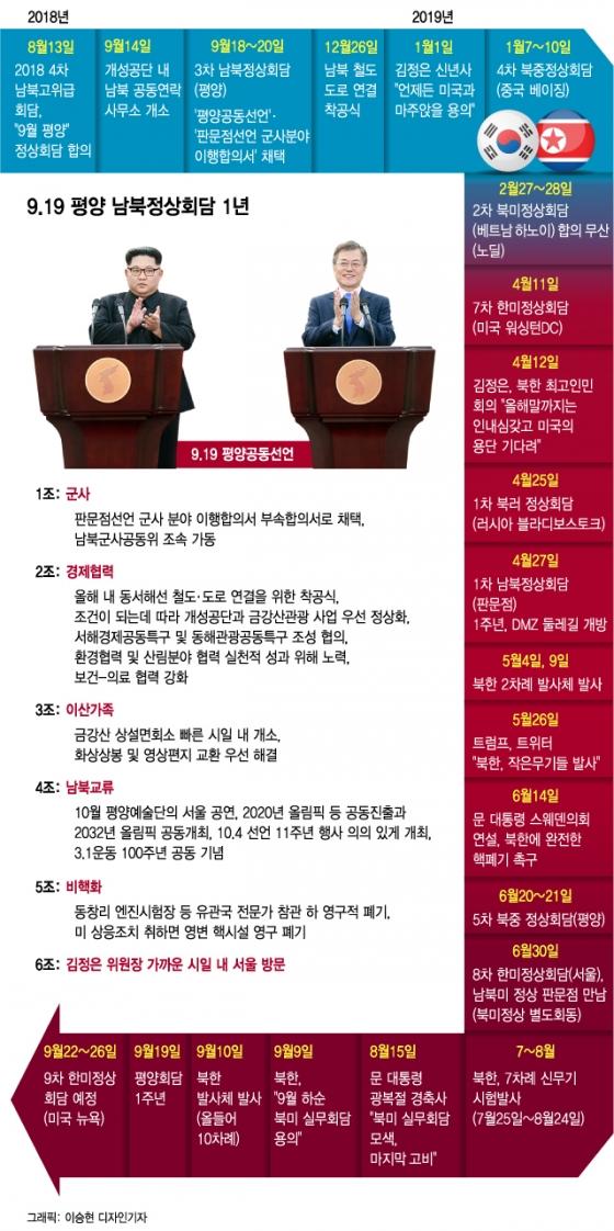 [그래픽뉴스]9.19 평양 남북정상회담 후 파란만장 1년