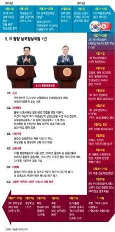9.19 평양 남북정상회담 후 파란만장 1년