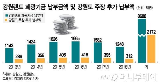 """""""2000억원 더 내야""""…강원랜드, 폐광기금에 발목 잡히나"""