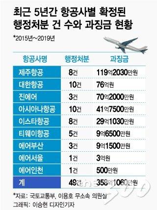 [단독] 5년간 항공사 과징금 358억, 제주항공 119억 1위