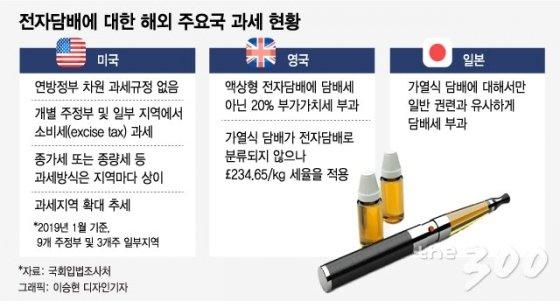 신종 전자담배의 출현…'과세' 어떻게?