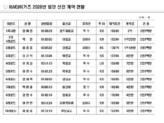 정해영 2억원-박민 1.5억원... KIA, 2020년 신인 계약 완료