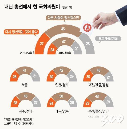 """""""나 떨고 있니…"""" 총선 때면 찾아오는 정치권 '물갈이론'"""