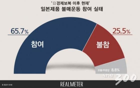 한일경제전 3개월…국민 66%, 日불매운동 참여