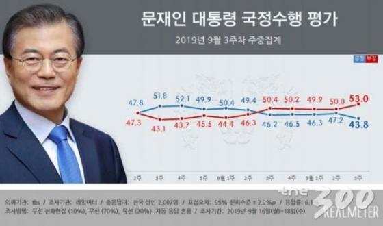 文대통령 지지율, 최저치 경신…조국 때문 or 삭발 효과?
