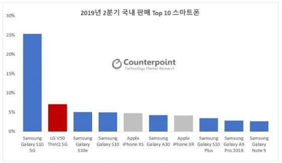 """""""V50 씽큐, 생큐""""…LG폰, 애플 제쳤다"""