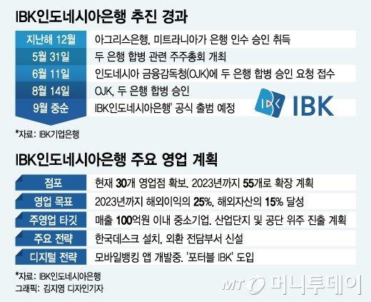 기업은행, 'IBK인도네시아은행' 공식 출범