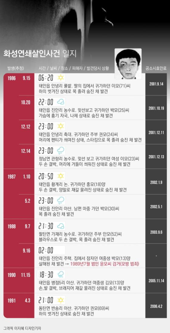 [그래픽뉴스] 공소시효 끝나 '처벌 불가능' 화성연쇄살인사건