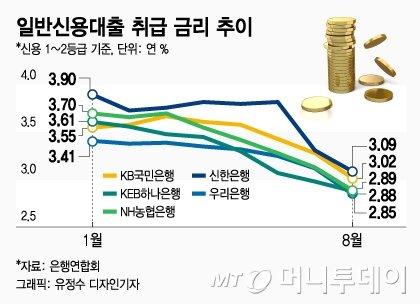 신용대출-주담대 '모두 2%대'…'풍선' 더 커지나 - 머니투데이 뉴스