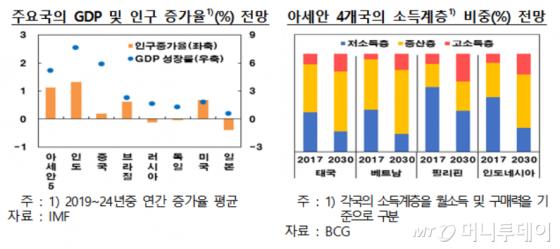 """""""중산층 두터워지는 아세안5국…내수시장 개척 기회"""" - 머니투데이 뉴스"""