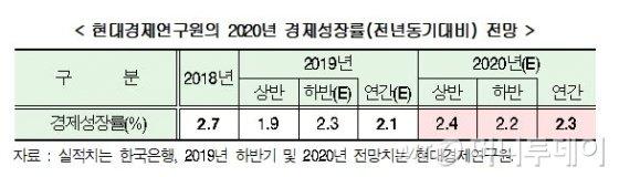 """현대硏 """"내년 韓성장률 2.3% 전망""""…미중갈등이 '발목' - 머니투데이 뉴스"""