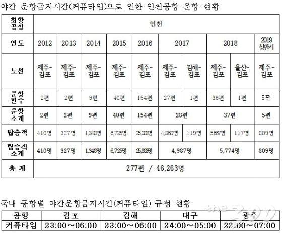 김포공항 '23시 통금시간'… 한밤중에 인천 간 승객 4만6000명