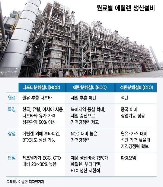 [MT리포트]업그레이드된 美 셰일파워…화학업계 생존경쟁 불붙이나