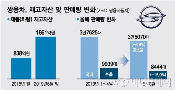 쌍용차, 6개월 사이 재고 2배…'위기 심상찮다'
