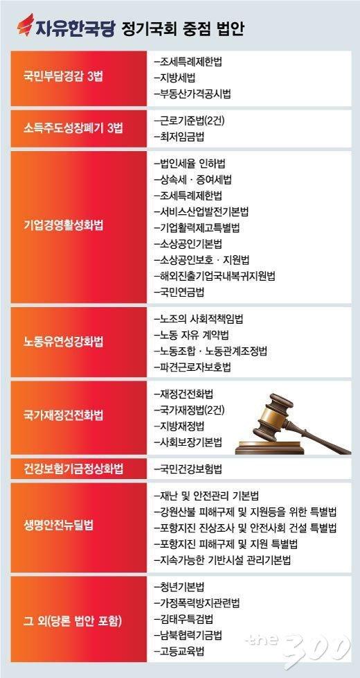 8년 미룬 '서발법' 등, 안되는건 놔두고 무쟁점 법안이라도