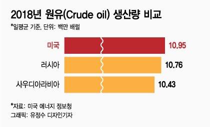 [MT리포트] '셰일패권' 열올리는 美… 화학업계 생존전쟁 불붙는다