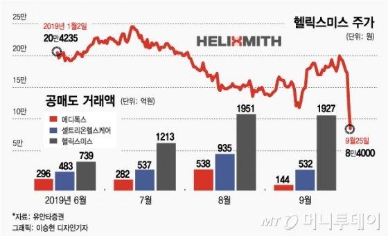 헬릭스미스 '공매도 2000억'…외국인은 알고 있었다?