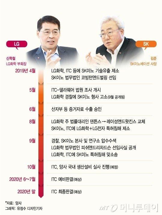 LG와 SK '제소·제소·제소'