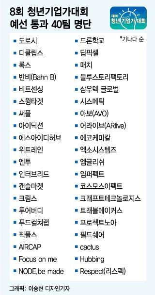 [알림]8회 청년기업가대회, 예선 통과 40팀 선정