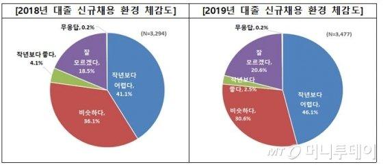 """""""대학생 10명 중 2명은 공시생, 희망연봉은 3487만원"""""""