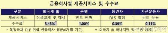 """""""수수료 욕심에 위험경고 무시""""..DLF 사태의 본질"""
