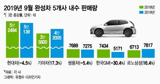 완성차 내수판매 'SUV 신차효과'로 넉달만에 늘었다