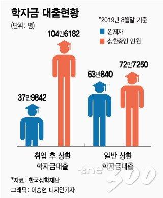 [MT리포트]'공부한 죄'로 금리 7%… 그렇게 신불자가 됐다