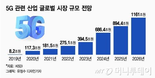 SKT 5G기술, 日 심는다···'5G ' 한일전쟁 휴전지대?