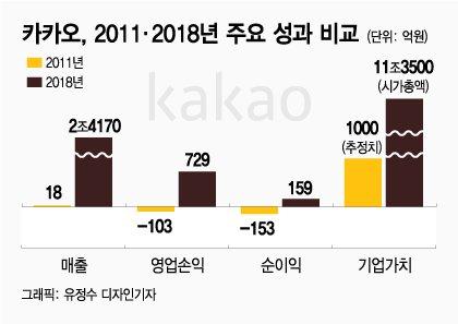 [스바세] 카카오톡, 무료 메신저가 '연매출 2.4조' 일군 비결