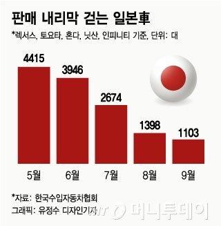 일본차, 불매운동 전보다 판매 72%↓…닛산 '46대'