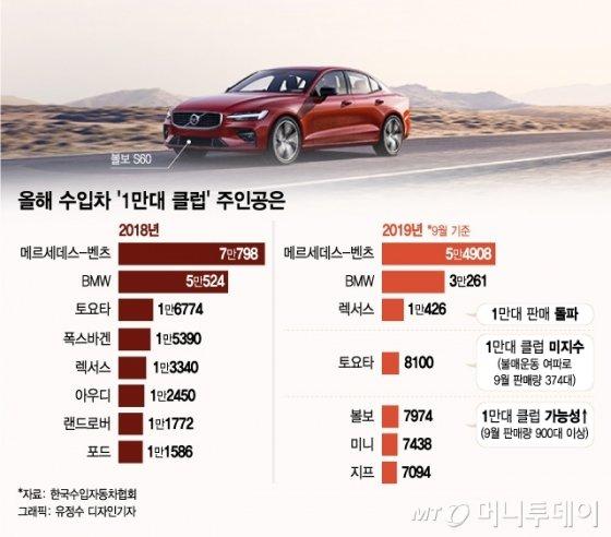 '日불매운동'에도 1만대 넘게 팔린 일본차