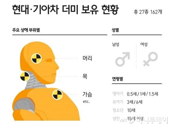 /자료=현대·기아차