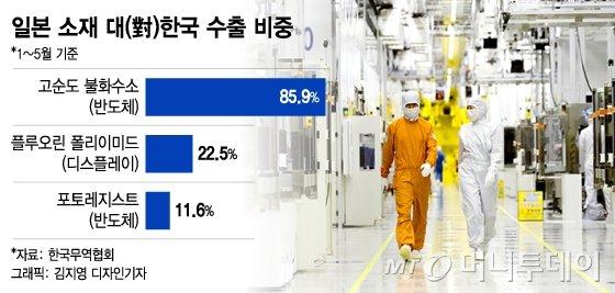 LG이어 삼성까지..韓디스플레이 불화수소 완전 脫일본