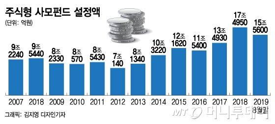 [MT리포트]수익 부진… 투자자 이탈… 우울증 걸린 주식형펀드