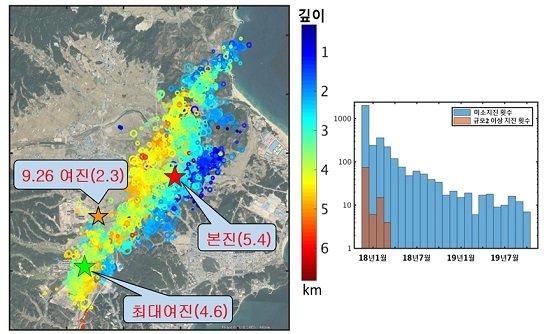 (왼  쪽) 포항지역 본진, 여진 및 9월 26일 규모 2.3 지진 발생 현황 (오른쪽) 포항지역 규모 2.0 이상 지진 및 미소지진 발생 빈도/자료=포항 지열발전 부지안전성 검토 TF