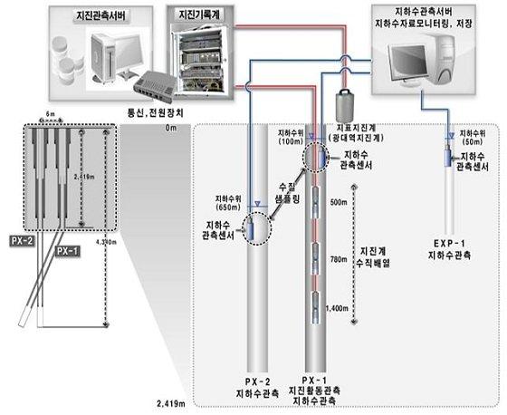 포항 지열발전 부지 안전성 검토를 위한 <br>지진 활동 및 지하수 변화 모니터링 시스템 구성도/자료=포항지열발전부지안전성검토TF
